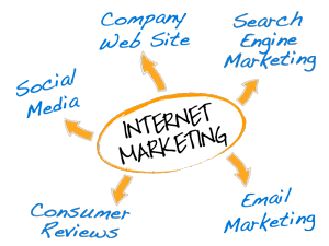 Internet Marketing Shiloh