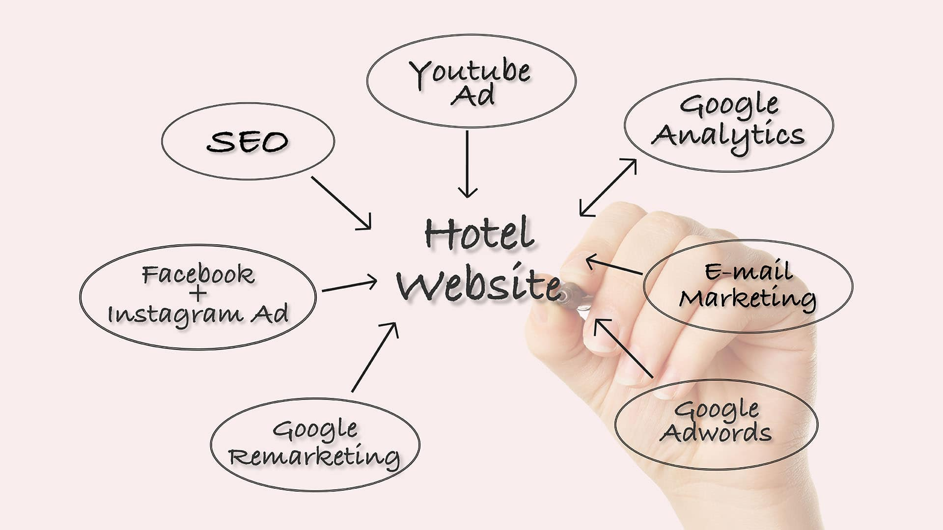 Online Marketing Chesilhurst