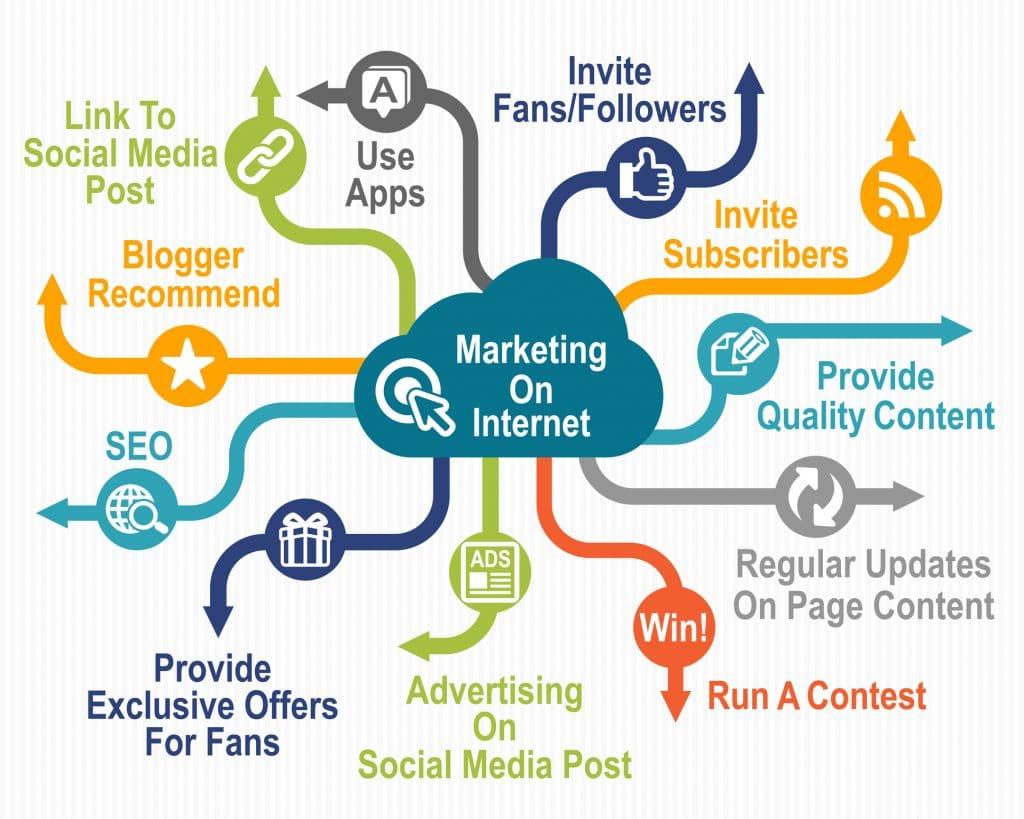 Online Marketing Riverton
