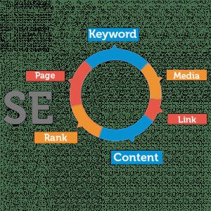 Search Engine Optimazation Lakehurst
