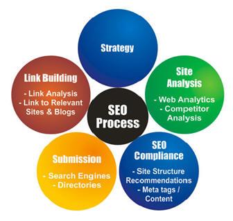Search Marketing Netcong