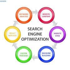 Search Marketing Shrewsbury