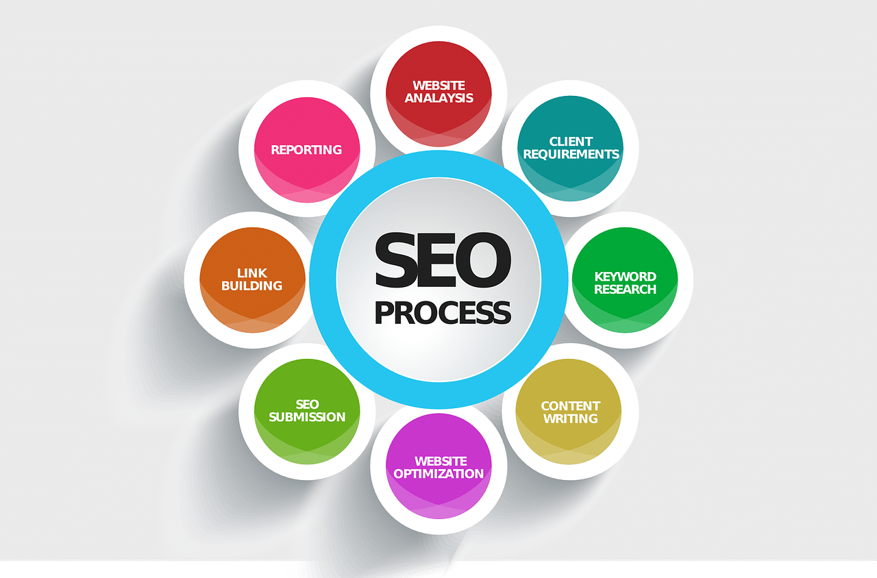 Search Engine Optimization Andover Township