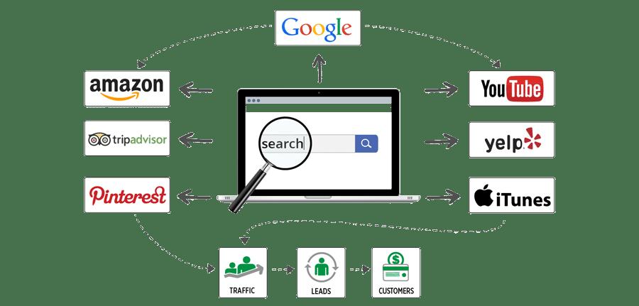 Search Marketing Harmony Township