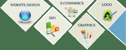 Web Design Company Avalon